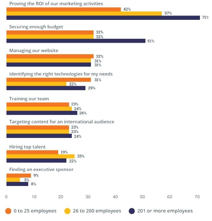 inbound 2015 provocarea companiilor