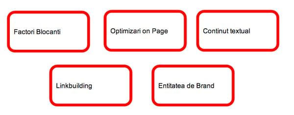 SEO-principii-marketing-onlibe-BeansUnited.